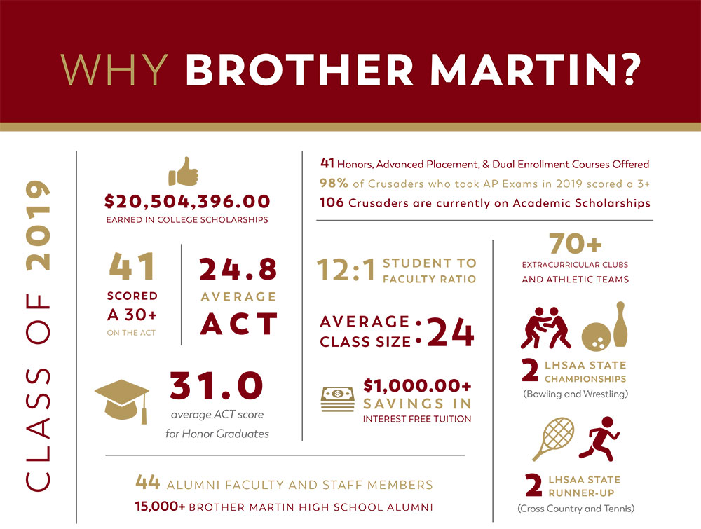 why-brother-martin